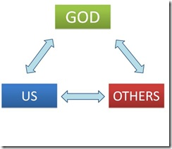 Evangelism Triangle